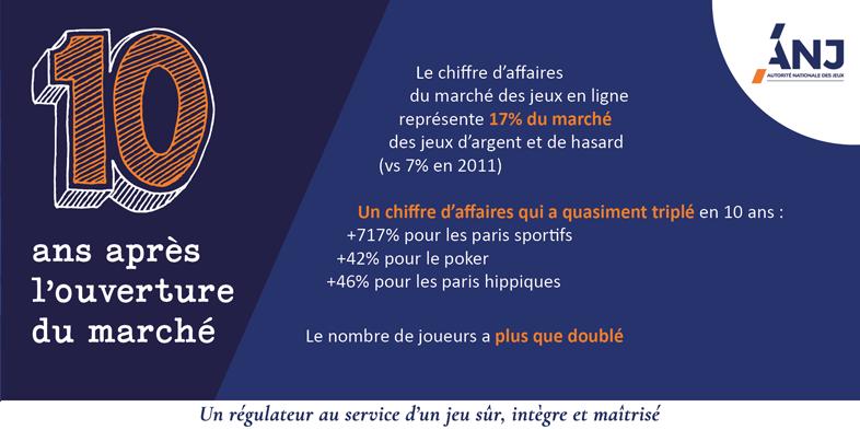 Paris s'impose à Marseille en marge de la 24e journée