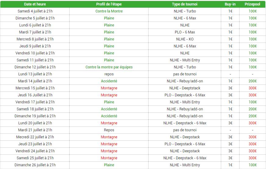 unibet tour 2015 tournois