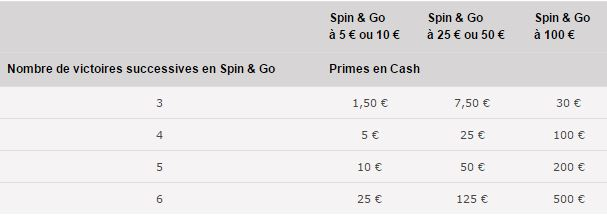 pokerstars-spin-and-go-a-la-suite-tableau-primes