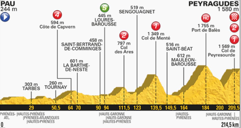 profil etape12